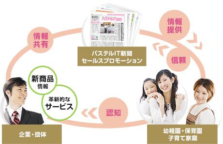 企業→サンロフトIT新聞セールスプロモーション→幼稚園・保育園
